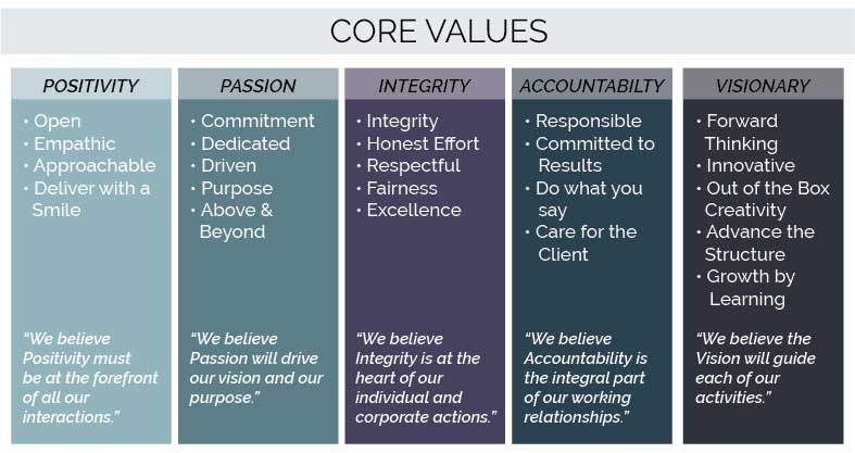 Core-Values--Franchise_Artboard-8
